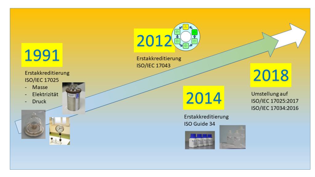 Historie - ZMK - Zentrum für Messen und Kalibrieren & ANALYTIK GmbH